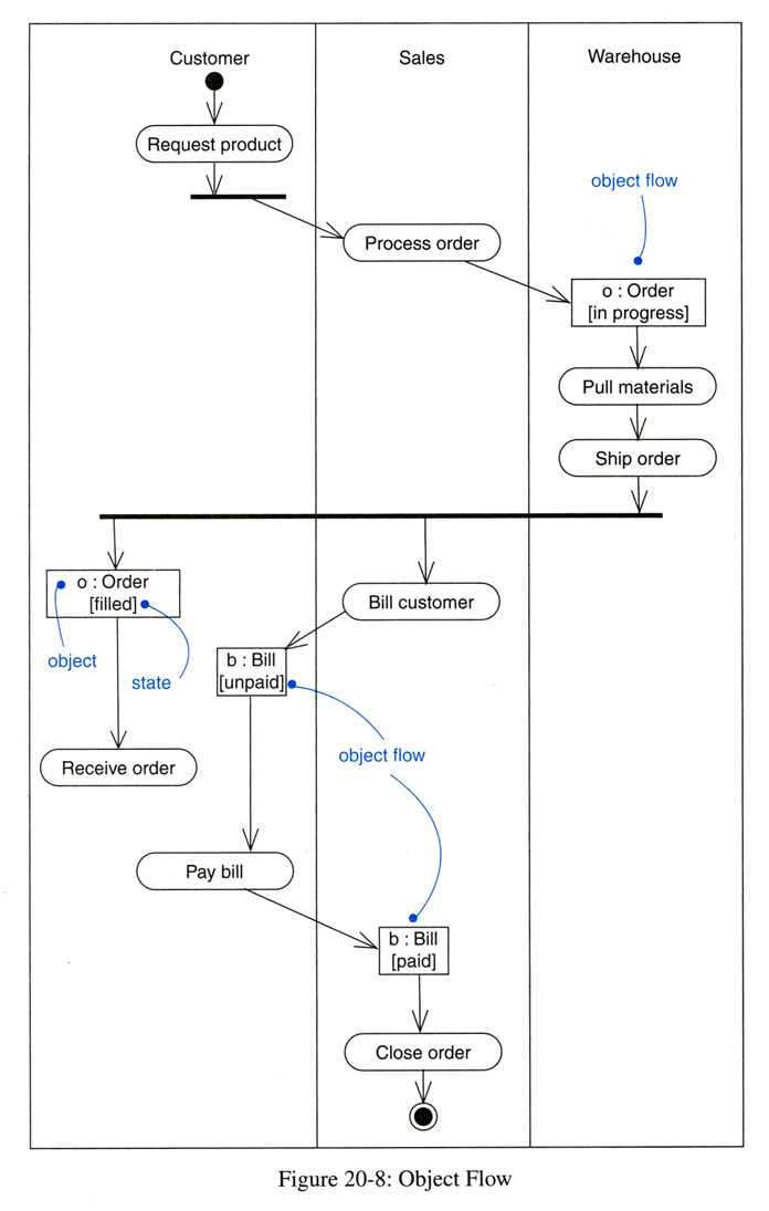untitled documentactivity diagram example