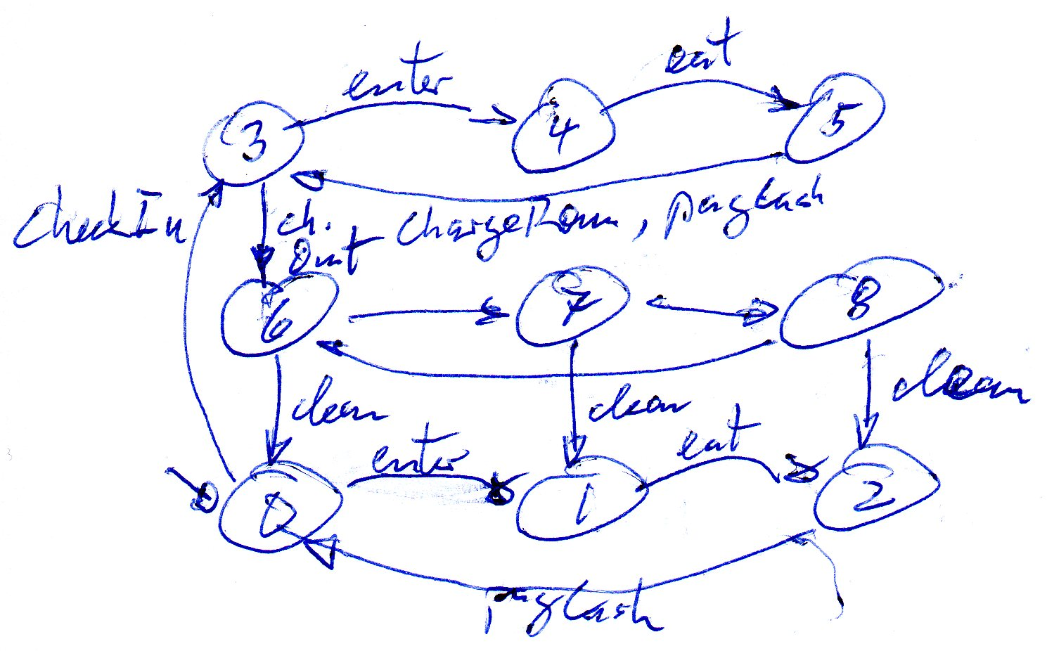 Untitled Document Example State Diagram 3 Better