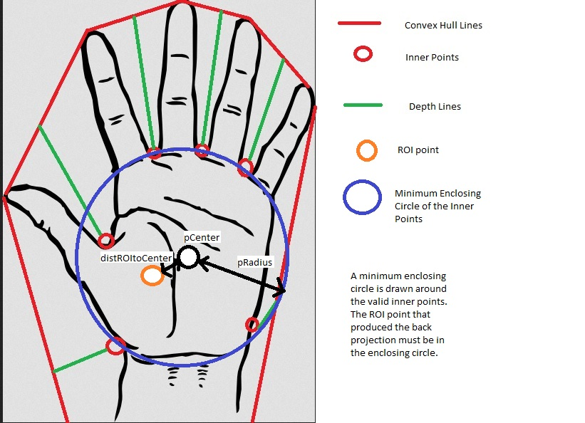 thesis on hand gesture recognition