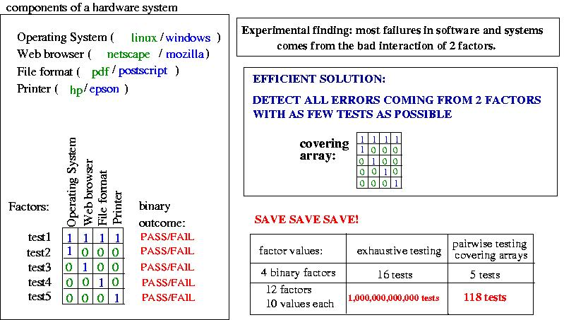 How many pairwise tests required (in the face of combinatorial.