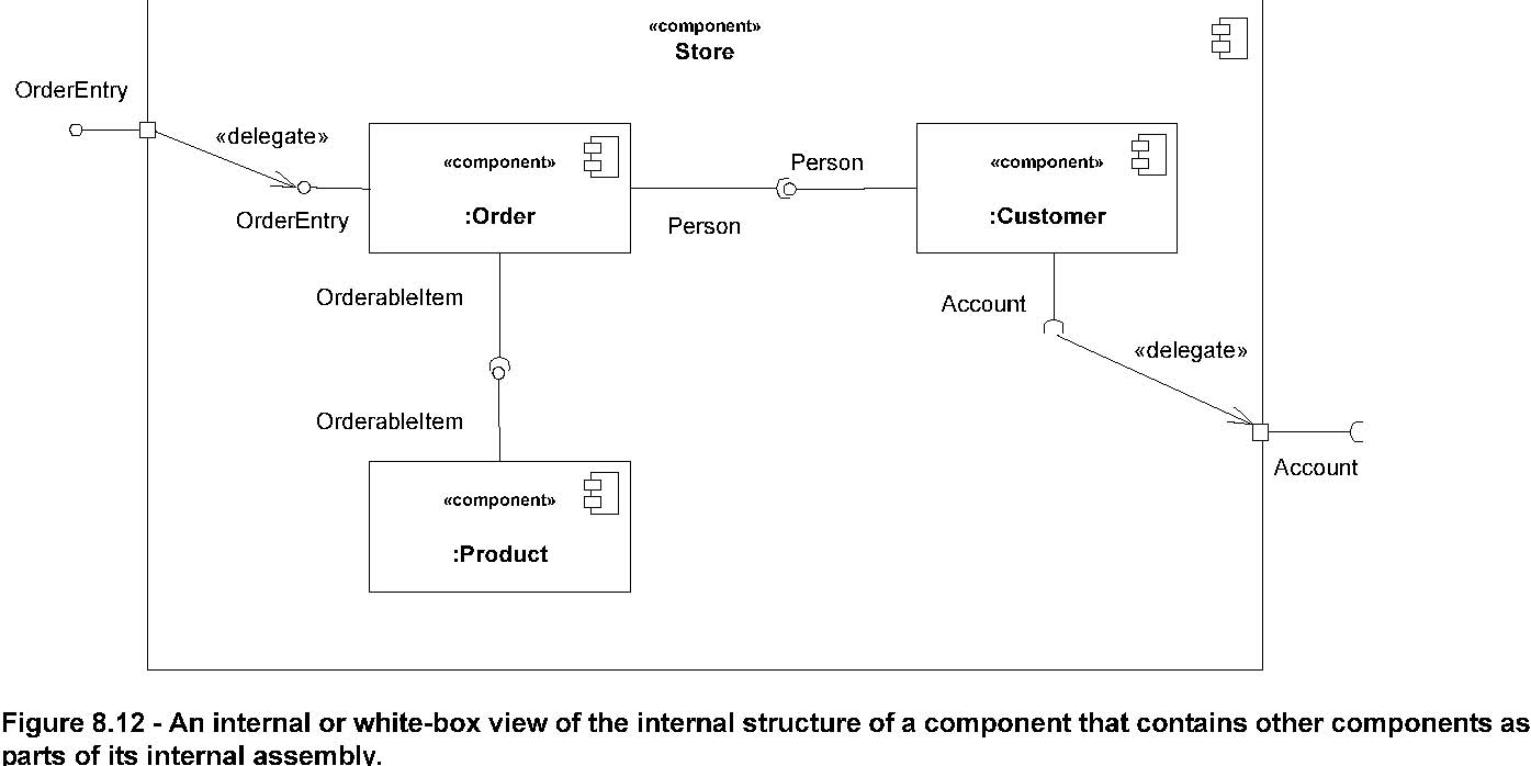 831 Component Application Life Cycle Uml Protocol State Machine Diagram Example An Of This Can Be Found In Figure 814 Where Ordereditem Is Interface That Implemented By A Supertype The Product