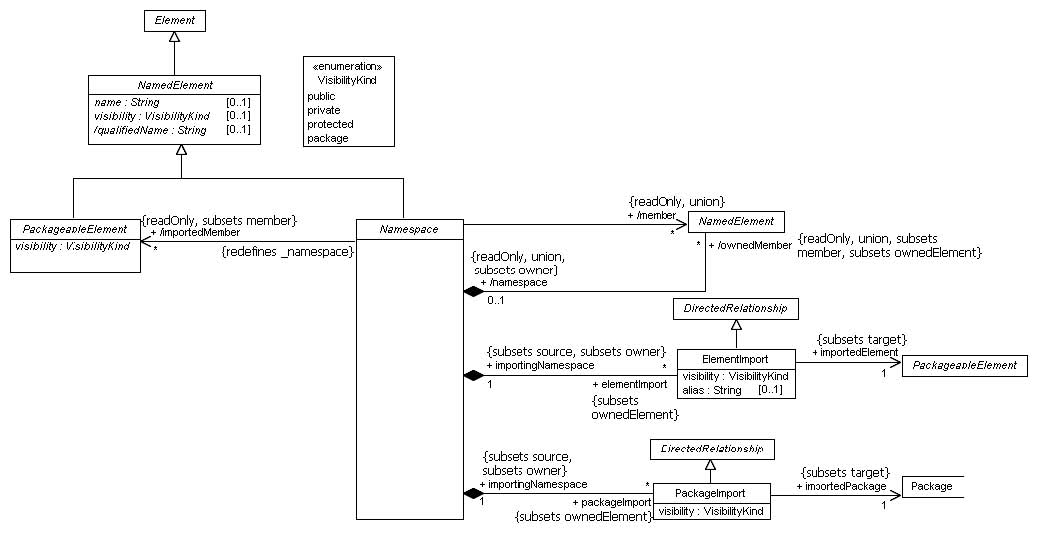 Umlimg20g figure 74 namespace s diagram of the kernel package ccuart Choice Image