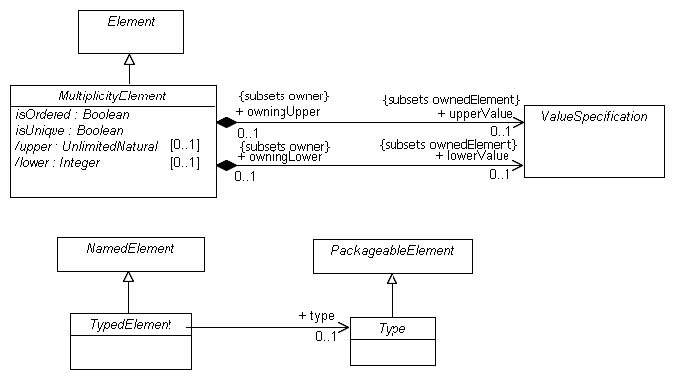 72 abstract syntax figure 74 namespace s diagram of the kernel package ccuart Gallery