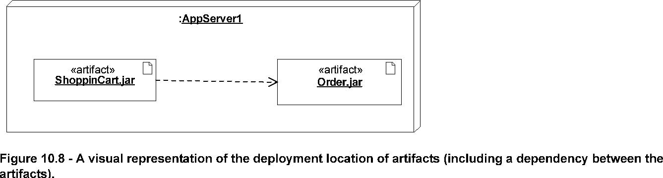Umlimg229g deployment diagrams show the allocation of artifacts to nodes according to the deployments defined between them ccuart Choice Image