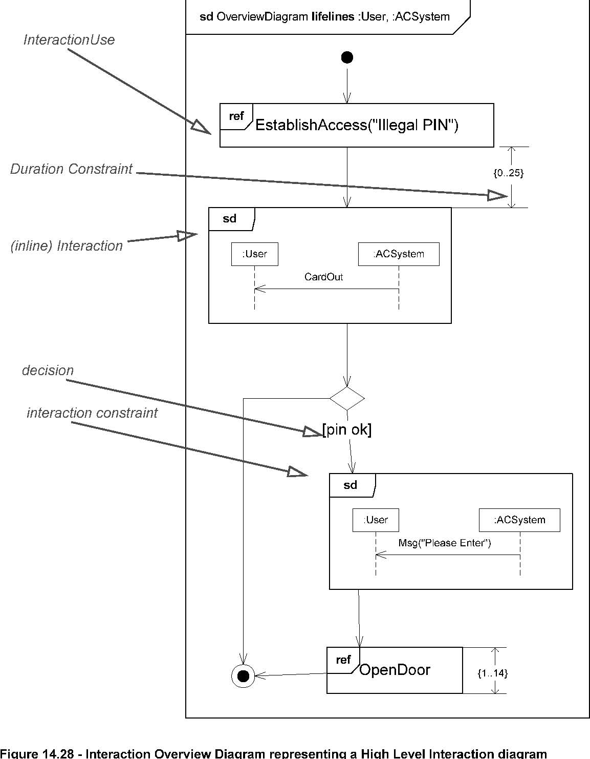 uml    jpgfigure       interaction overview diagram representing a high level interaction diagram