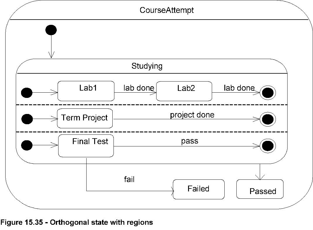 Better Clarification For Semantics Of Orthogonal Regions And The Diagram Examples Web Application Statechart It Is Also Contained In Uml 25 Documentation Figure 149 Composite State With From This Page On Same Website