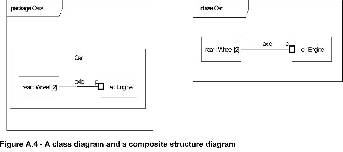 uml    jpgfigure a    a class diagram and a composite structure diagram
